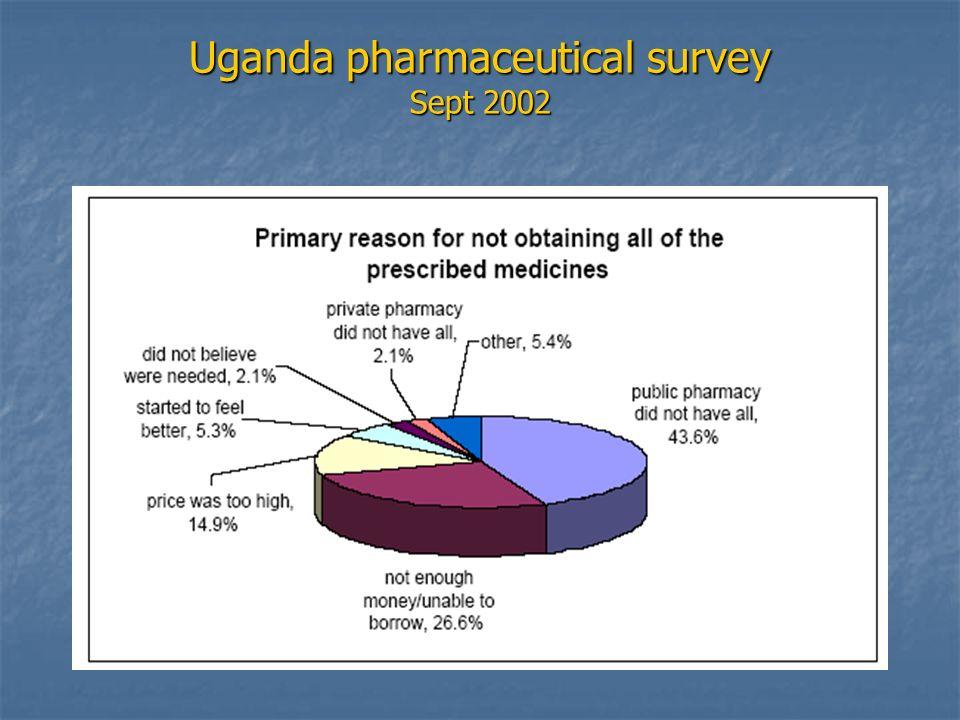 Uganda pharmaceutical survey Sept 2002