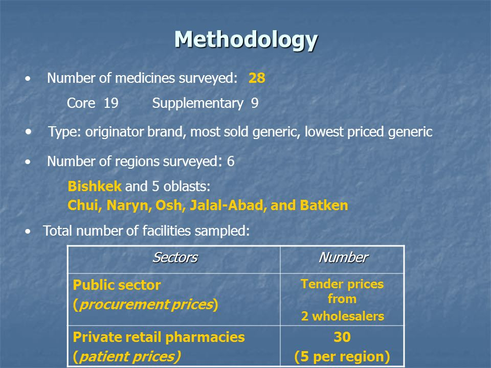 Methodology Number of medicines surveyed: 28 Core 19 Supplementary 9 Type: originator brand, most sold generic, lowest priced generic Number of regions surveyed : 6 Bishkek and 5 oblasts: Chui, Naryn, Osh, Jalal-Abad, and Batken Total number of facilities sampled: SectorsNumber Public sector (procurement prices) Tender prices from 2 wholesalers Private retail pharmacies (patient prices) 30 (5 per region)