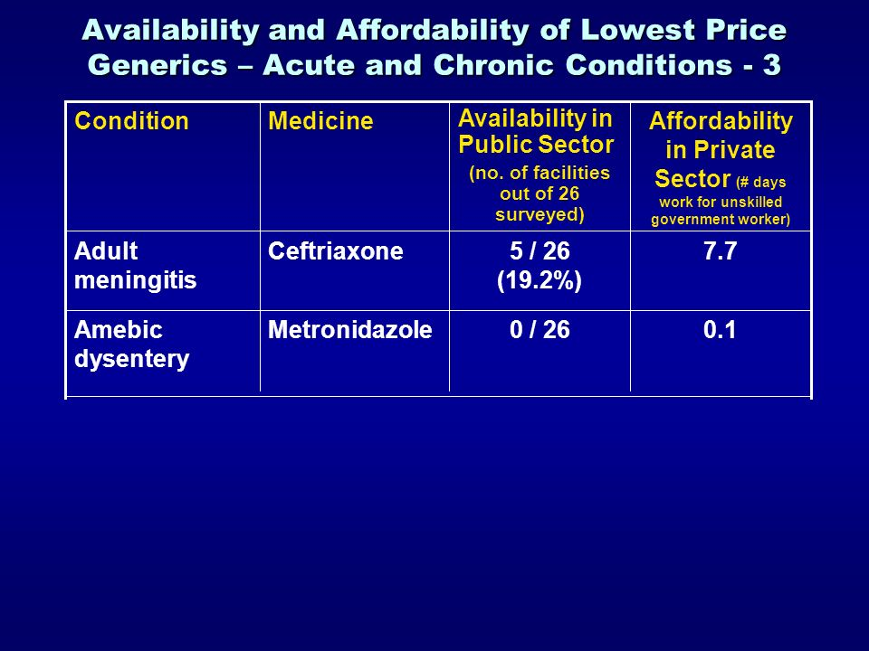 Availability and Affordability of Lowest Price Generics – Acute and Chronic Conditions - 3 0.1 7.7 Affordability in Private Sector (# days work for unskilled government worker) 0 / 26MetronidazoleAmebic dysentery 5 / 26 (19.2%) CeftriaxoneAdult meningitis Availability in Public Sector (no.