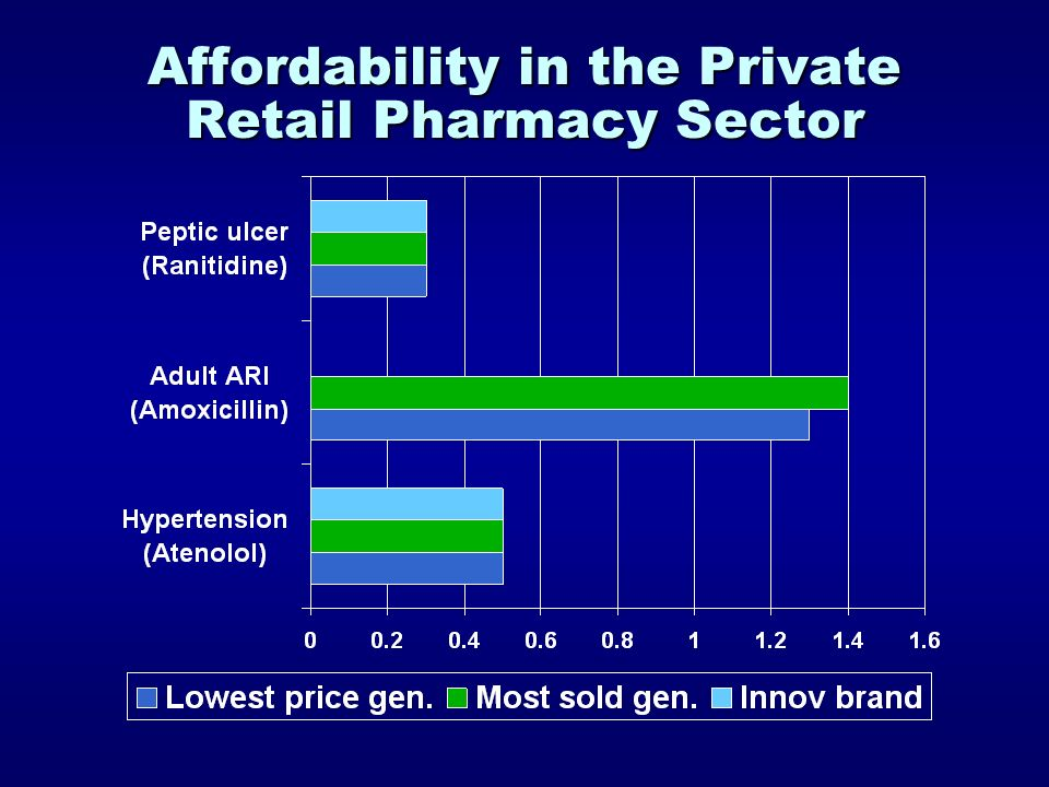 Affordability in the Private Retail Pharmacy Sector