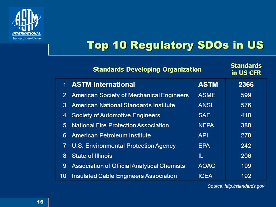 16 Top 10 Regulatory SDOs in US Standards Developing Organization Standards in US CFR 1 ASTM InternationalASTM2366 2American Society of Mechanical EngineersASME599 3American National Standards InstituteANSI576 4Society of Automotive EngineersSAE418 5National Fire Protection AssociationNFPA380 6American Petroleum InstituteAPI270 7U.S.