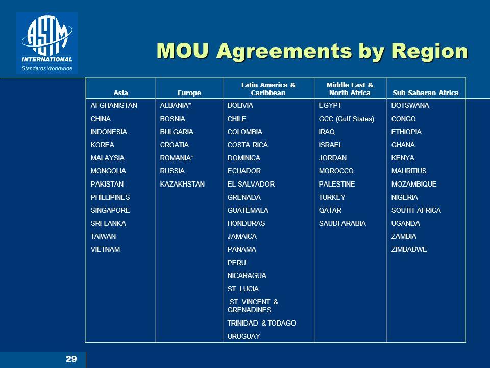 29 MOU Agreements by Region AsiaEurope Latin America & Caribbean Middle East & North AfricaSub-Saharan Africa AFGHANISTANALBANIA*BOLIVIAEGYPTBOTSWANA CHINABOSNIACHILEGCC (Gulf States)CONGO INDONESIABULGARIACOLOMBIAIRAQETHIOPIA KOREACROATIACOSTA RICAISRAELGHANA MALAYSIAROMANIA*DOMINICAJORDANKENYA MONGOLIARUSSIAECUADORMOROCCOMAURITIUS PAKISTANKAZAKHSTANEL SALVADORPALESTINEMOZAMBIQUE PHILLIPINES GRENADATURKEYNIGERIA SINGAPORE GUATEMALAQATARSOUTH AFRICA SRI LANKA HONDURASSAUDI ARABIAUGANDA TAIWAN JAMAICA ZAMBIA VIETNAM PANAMA ZIMBABWE PERU NICARAGUA ST.