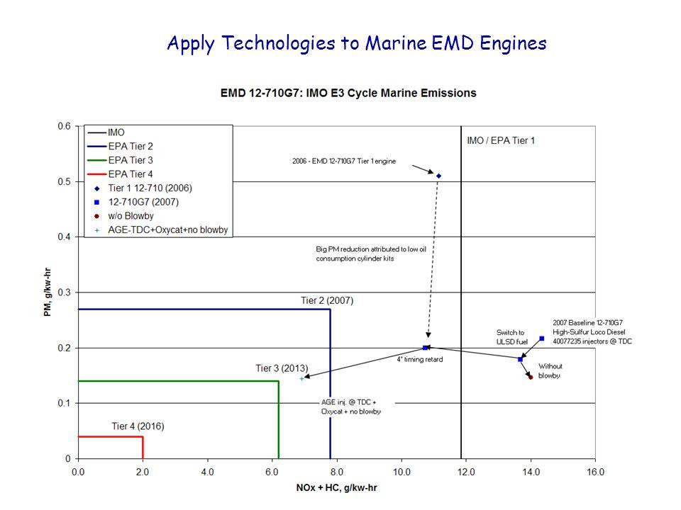 Apply Technologies to Marine EMD Engines