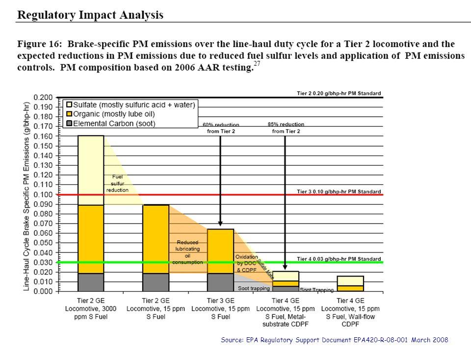 Source: EPA Regulatory Support Document EPA420-R-08-001 March 2008