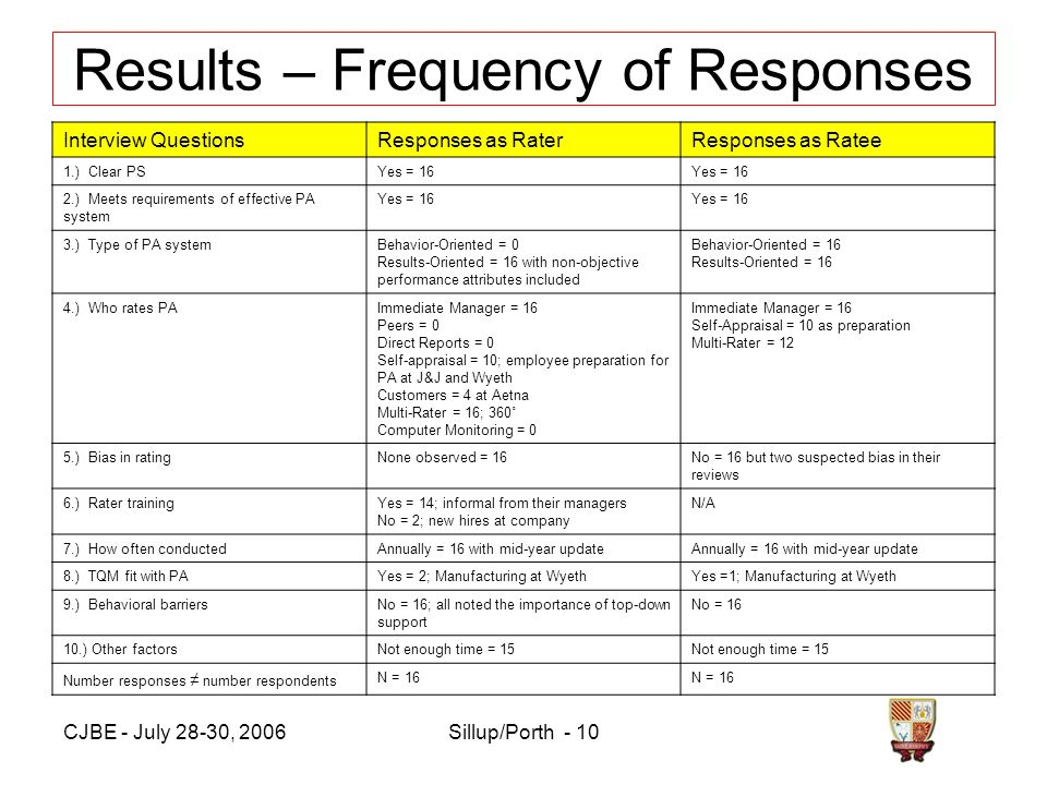 CJBE - July 28-30, 2006Sillup/Porth - 10 Results – Frequency of Responses Interview QuestionsResponses as RaterResponses as Ratee 1.) Clear PSYes = 16 2.) Meets requirements of effective PA system Yes = 16 3.) Type of PA systemBehavior-Oriented = 0 Results-Oriented = 16 with non-objective performance attributes included Behavior-Oriented = 16 Results-Oriented = 16 4.) Who rates PAImmediate Manager = 16 Peers = 0 Direct Reports = 0 Self-appraisal = 10; employee preparation for PA at J&J and Wyeth Customers = 4 at Aetna Multi-Rater = 16; 360˚ Computer Monitoring = 0 Immediate Manager = 16 Self-Appraisal = 10 as preparation Multi-Rater = 12 5.) Bias in ratingNone observed = 16No = 16 but two suspected bias in their reviews 6.) Rater trainingYes = 14; informal from their managers No = 2; new hires at company N/A 7.) How often conductedAnnually = 16 with mid-year update 8.) TQM fit with PAYes = 2; Manufacturing at WyethYes =1; Manufacturing at Wyeth 9.) Behavioral barriersNo = 16; all noted the importance of top-down support No = 16 10.) Other factorsNot enough time = 15 Number responses number respondents N = 16