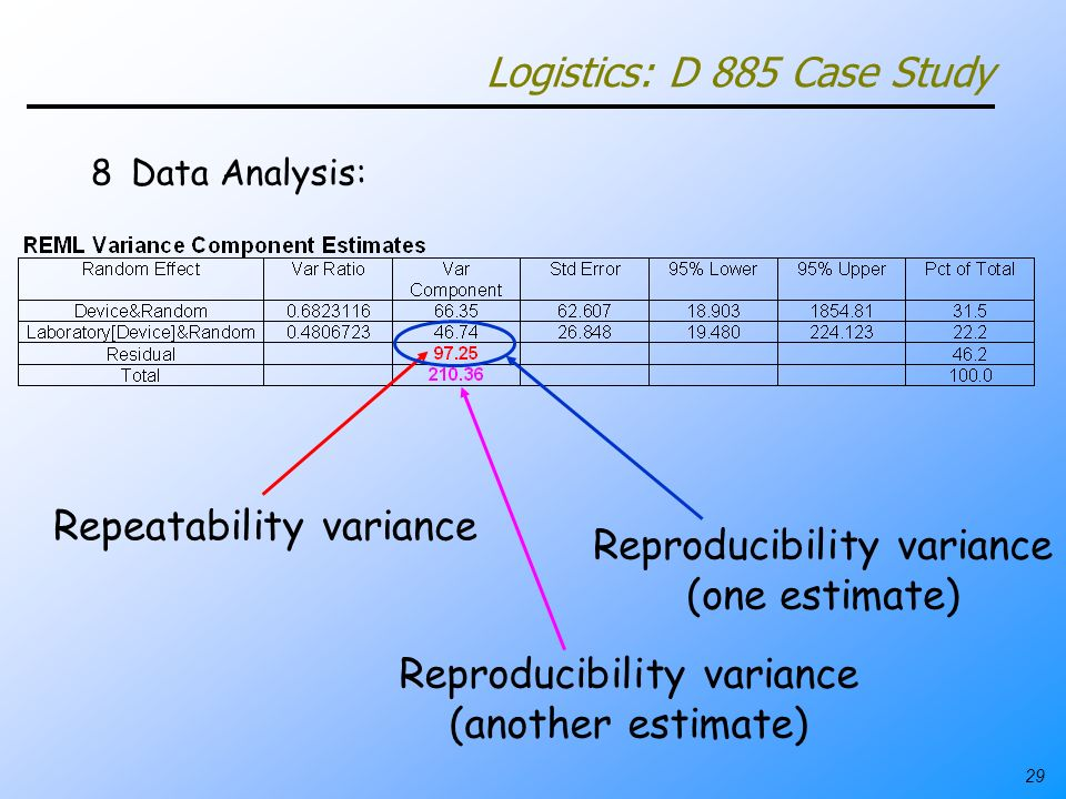 29 Logistics: D 885 Case Study 8Data Analysis: Repeatability variance Reproducibility variance (one estimate) Reproducibility variance (another estima