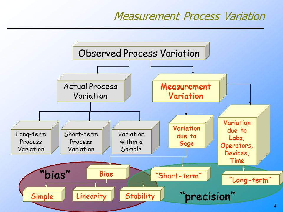 4 Actual Process Variation Measurement Variation Observed Process Variation Long-term Process Variation Short-term Process Variation Variation within