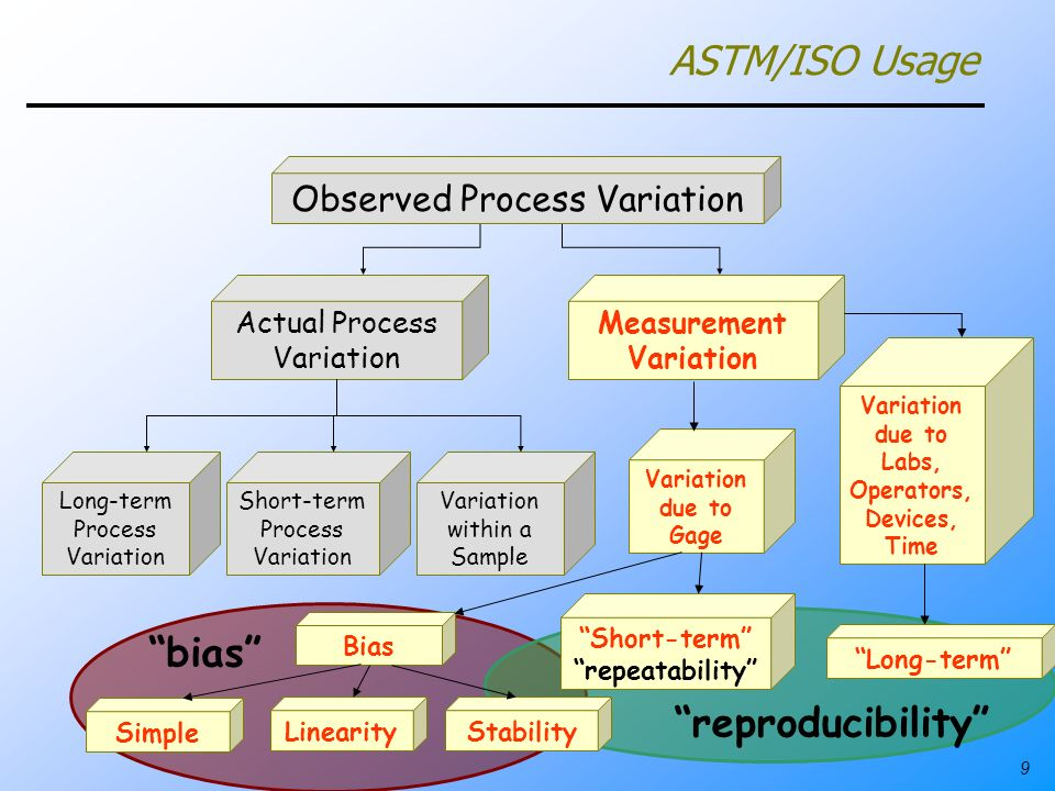 9 Actual Process Variation Measurement Variation Observed Process Variation Long-term Process Variation Short-term Process Variation Variation within