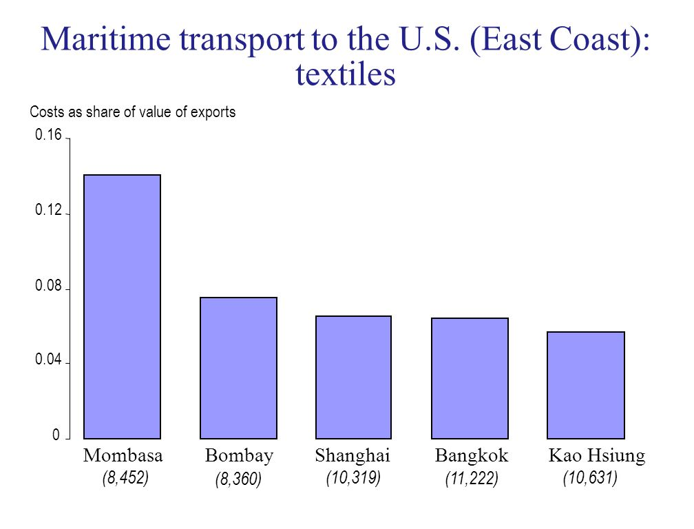 Maritime transport to the U.S. (East Coast): textiles MombasaBombayShanghaiBangkokKao Hsiung Costs as share of value of exports (8,452)(10,319) (11,22