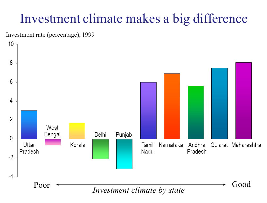 Uttar Pradesh West Bengal Kerala DelhiPunjab Tamil Nadu KarnatakaAndhra Pradesh GujaratMaharashtra Investment rate (percentage), 1999 -4 -2 0 2 4 6 8 10 Good Poor Investment climate by state Investment climate makes a big difference
