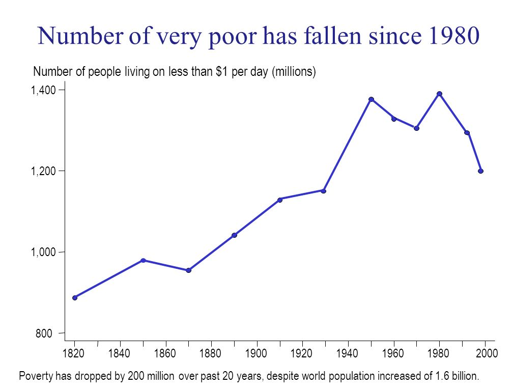 1820184018601880190019201940196019802000 800 1,000 1,200 1,400 Number of people living on less than $1 per day (millions) Poverty has dropped by 200 m