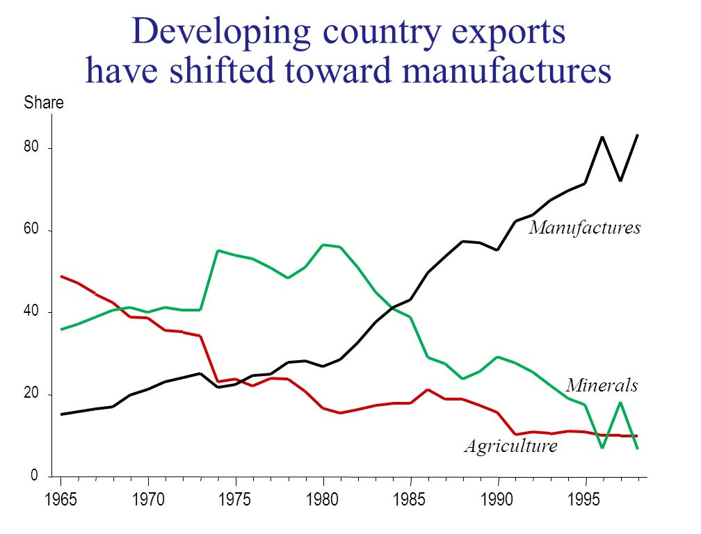 Developing country exports have shifted toward manufactures 0 20 40 60 80 Agriculture Minerals Manufactures 1965197019751980198519901995 Share