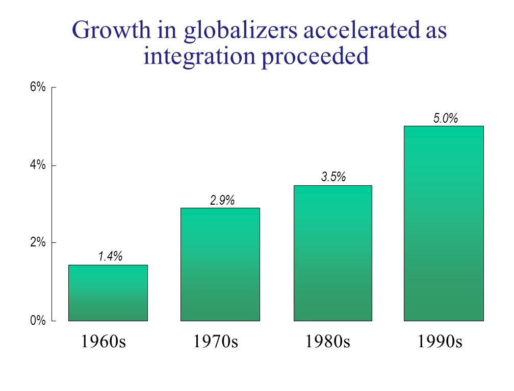 Growth in globalizers accelerated as integration proceeded 1.4% 2.9% 3.5% 5.0% 0% 2% 4% 6% 1960s1970s1980s1990s