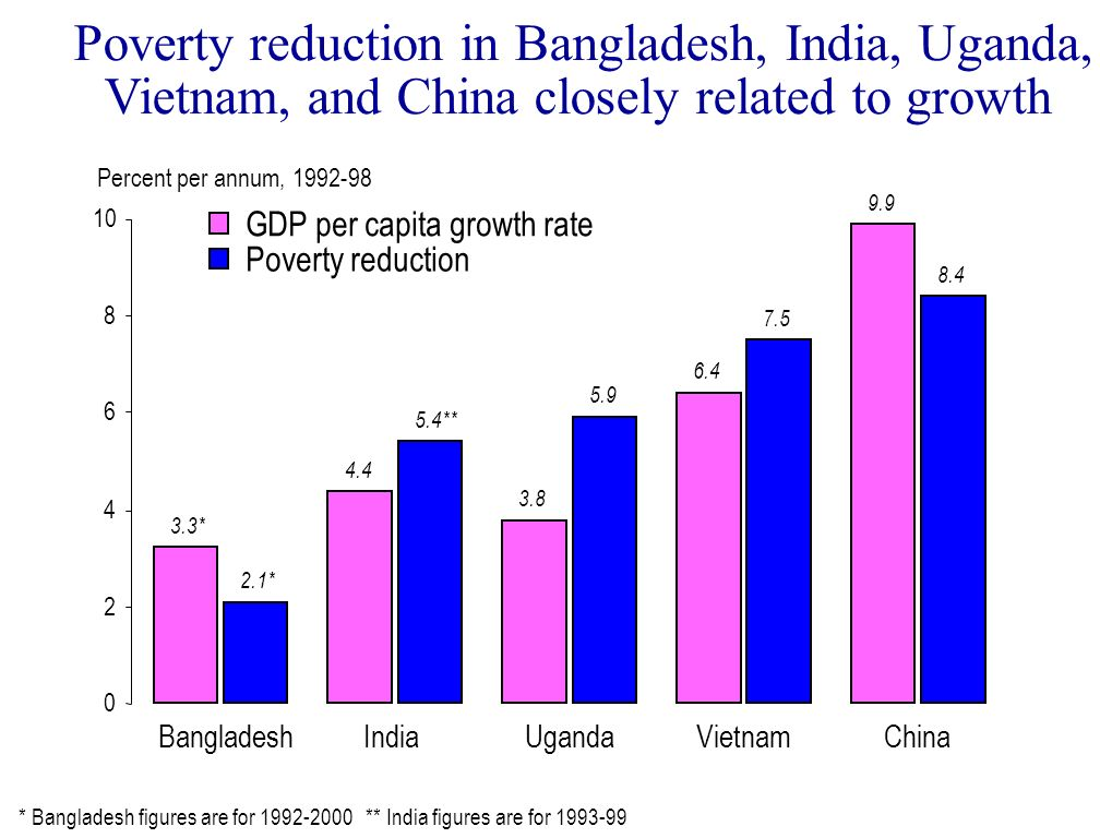 Poverty reduction in Bangladesh, India, Uganda, Vietnam, and China closely related to growth Percent per annum, 1992-98 3.3* 4.4 3.8 6.4 9.9 0 2 4 6 8
