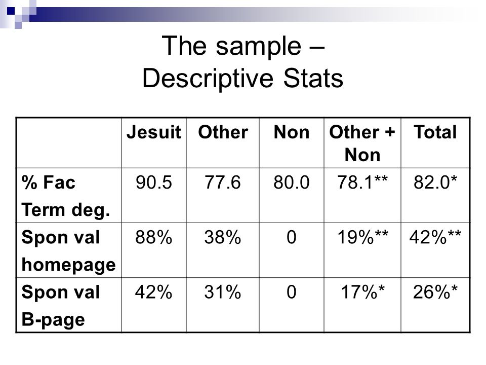 The sample – Descriptive Stats JesuitOtherNonOther + Non Total % Fac Term deg.