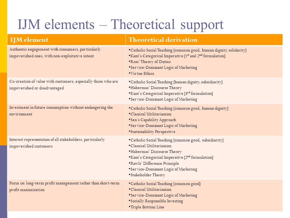 IJM elements – Theoretical support IJM elementTheoretical derivation Authentic engagement with consumers, particularly impoverished ones, with non-exp
