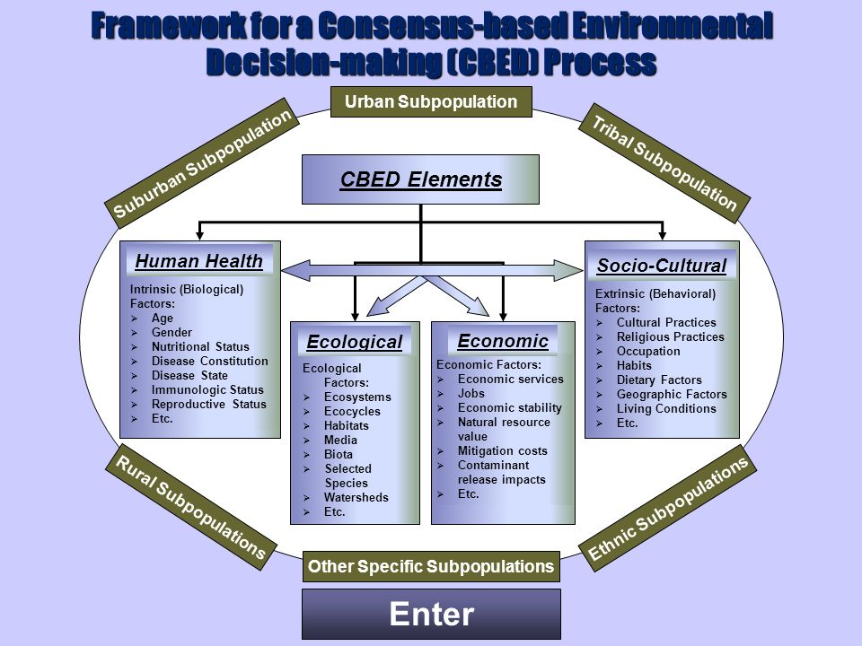 Enter CBED Elements Urban Subpopulation Human Health Intrinsic (Biological) Factors: Age Gender Nutritional Status Disease Constitution Disease State Immunologic Status Reproductive Status Etc.