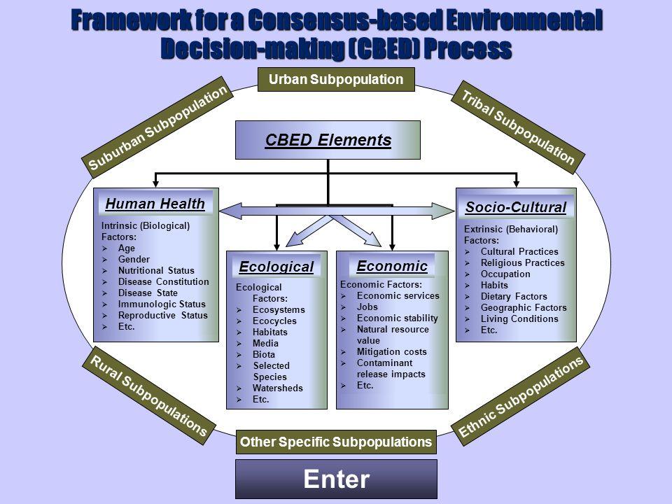 Enter CBED Elements Urban Subpopulation Human Health Intrinsic (Biological) Factors: Age Gender Nutritional Status Disease Constitution Disease State