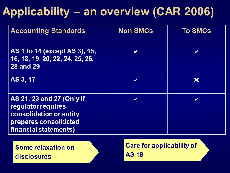 Applicability – an overview (CAR 2006) Accounting StandardsNon SMCsTo SMCs AS 1 to 14 (except AS 3), 15, 16, 18, 19, 20, 22, 24, 25, 26, 28 and 29 AS