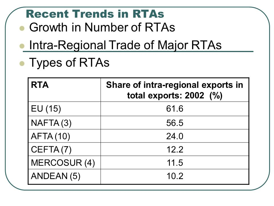 Recent Trends in RTAs Growth in Number of RTAs Intra-Regional Trade of Major RTAs Types of RTAs RTAShare of intra-regional exports in total exports: 2002(%) EU (15)61.6 NAFTA (3)56.5 AFTA (10)24.0 CEFTA (7)12.2 MERCOSUR (4)11.5 ANDEAN (5)10.2