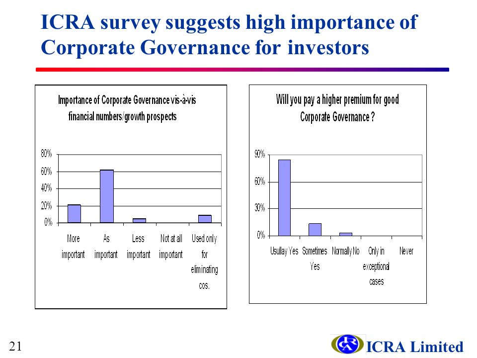 ICRA Limited ICRA survey suggests high importance of Corporate Governance for investors 21