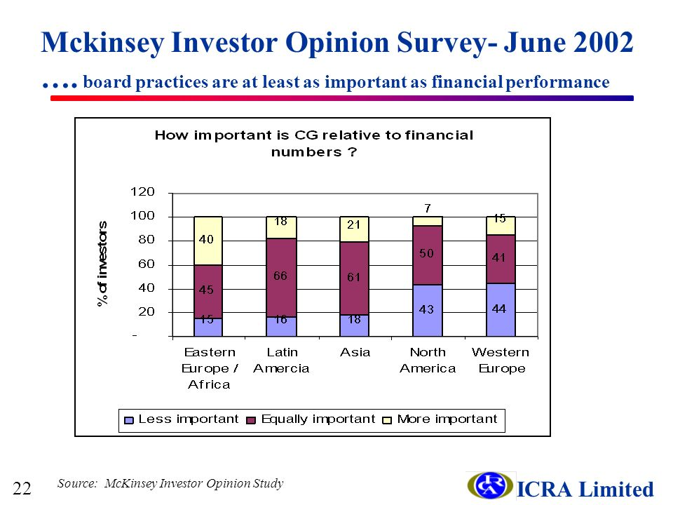 ICRA Limited Mckinsey Investor Opinion Survey- June 2002 ….