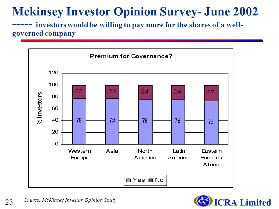 ICRA Limited Mckinsey Investor Opinion Survey- June 2002 ----- investors would be willing to pay more for the shares of a well- governed company Source: McKinsey Investor Opinion Study 23