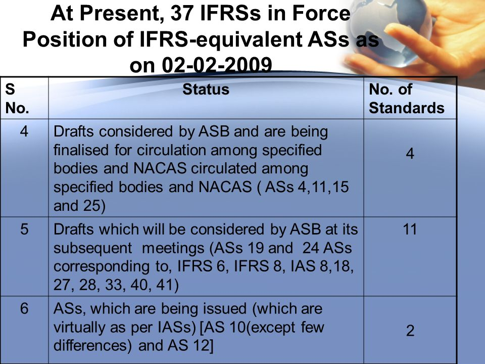 At Present, 37 IFRSs in Force Position of IFRS-equivalent ASs as on 02-02-2009 S No.