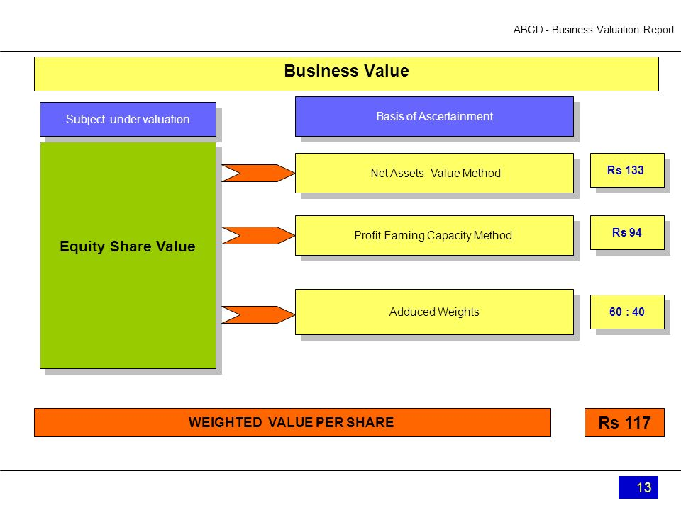 ABCD - Business Valuation Report 13 Business Value Equity Share Value Net Assets Value Method Subject under valuation WEIGHTED VALUE PER SHARE Rs 117