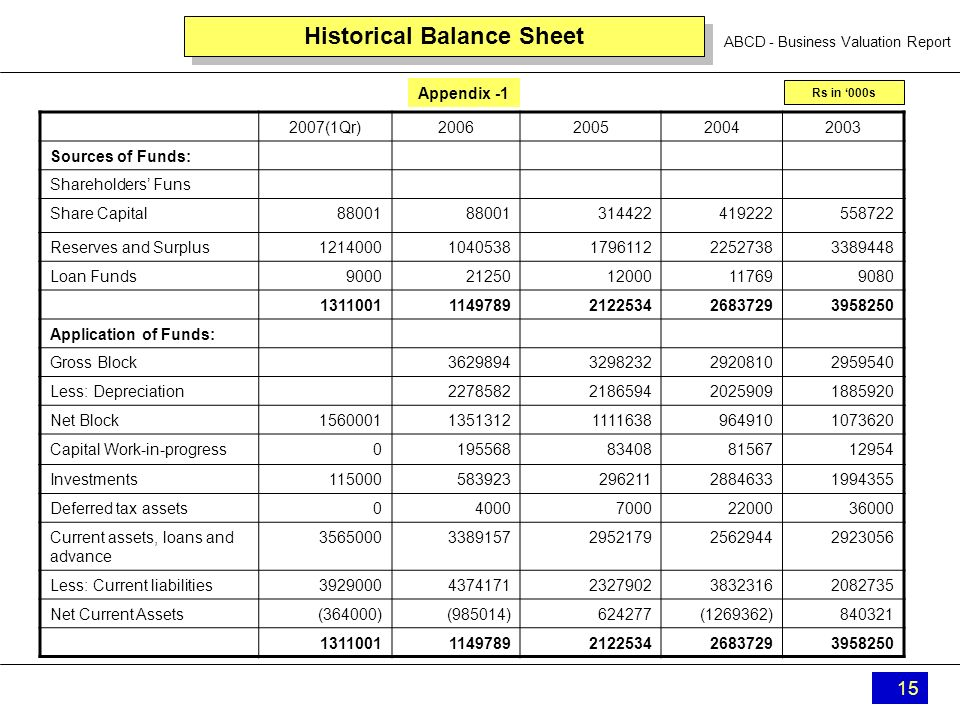 ABCD - Business Valuation Report 15 Historical Balance Sheet 2007(1Qr)2006200520042003 Sources of Funds: Shareholders Funs Share Capital88001 31442241