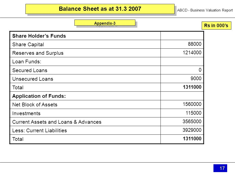 ABCD - Business Valuation Report 17 Balance Sheet as at 31.3 2007 Share Holders Funds Share Capital 88000 Reserves and Surplus 1214000 Loan Funds: Sec