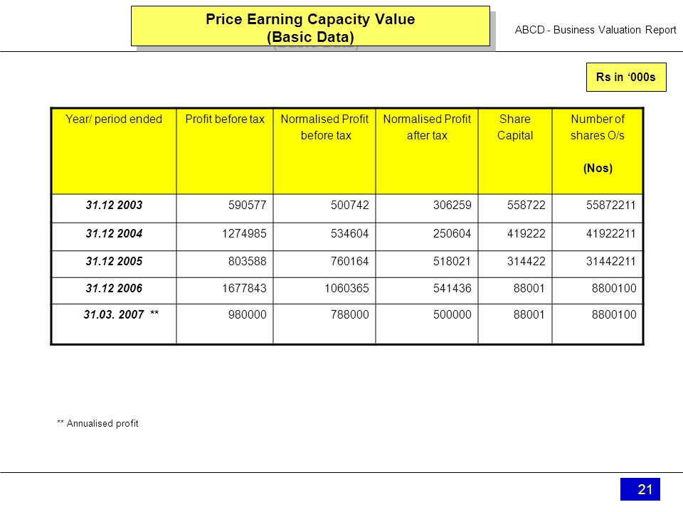 ABCD - Business Valuation Report 21 Price Earning Capacity Value (Basic Data) Year/ period endedProfit before taxNormalised Profit before tax Normalis
