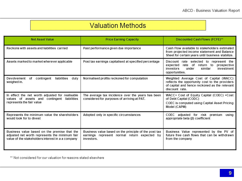 Abcd  Business Valuation Report A B C D Private Limited Business