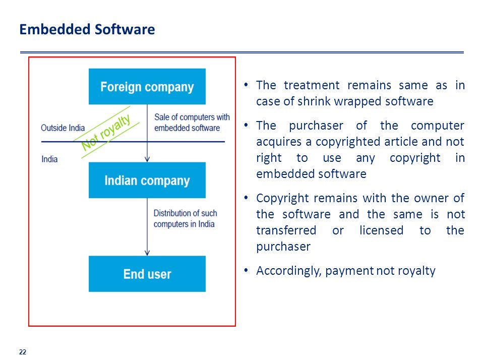 Embedded Software 22 The treatment remains same as in case of shrink wrapped software The purchaser of the computer acquires a copyrighted article and