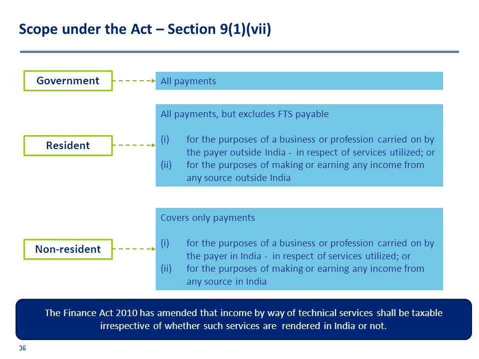 Scope under the Act – Section 9(1)(vii) 36 Government All payments Resident All payments, but excludes FTS payable (i)for the purposes of a business o