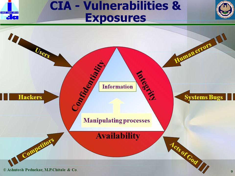 © Ashutosh Pednekar, M.P.Chitale & Co. 8 IS Risk Management Objective : likelihood intensity Minimizing likelihood (frequency) and intensity (business