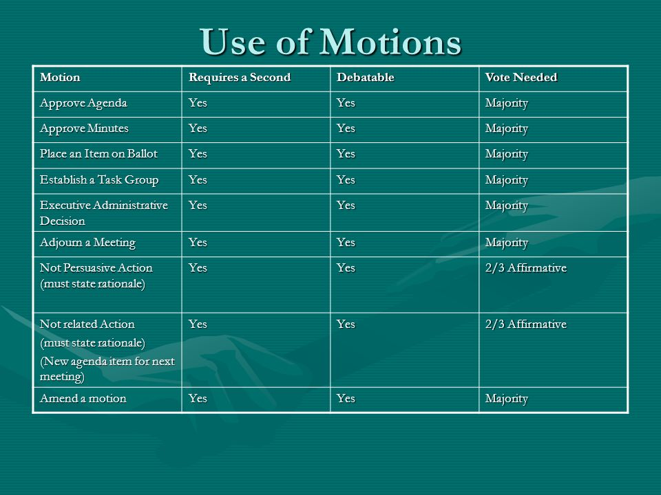 Use of Motions Motion Requires a Second Debatable Vote Needed Approve Agenda YesYesMajority Approve Minutes YesYesMajority Place an Item on Ballot YesYesMajority Establish a Task Group YesYesMajority Executive Administrative Decision YesYesMajority Adjourn a Meeting YesYesMajority Not Persuasive Action (must state rationale) YesYes 2/3 Affirmative Not related Action (must state rationale) (New agenda item for next meeting) YesYes 2/3 Affirmative Amend a motion YesYesMajority