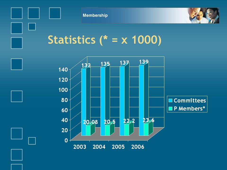 Statistics (* = x 1000)