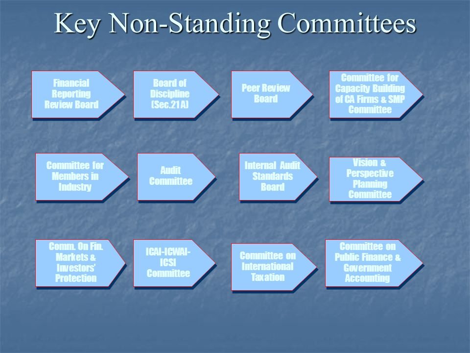 Key Non-Standing Committees Board of Discipline (Sec.21 A) Peer Review Board Financial Reporting Review Board Committee for Members in Industry Internal Audit Standards Board ICAI-ICWAI- ICSI Committee Committee on Public Finance & Government Accounting Committee for Capacity Building of CA Firms & SMP Committee Vision & Perspective Planning Committee Audit Committee Committee on International Taxation Comm.