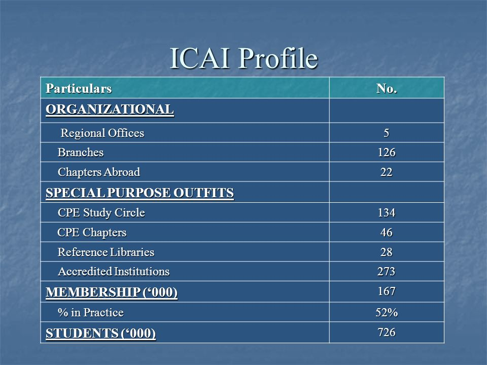 ICAI Profile ParticularsNo. ORGANIZATIONAL Regional Offices Regional Offices5 Branches126 Chapters Abroad 22 SPECIAL PURPOSE OUTFITS CPE Study Circle