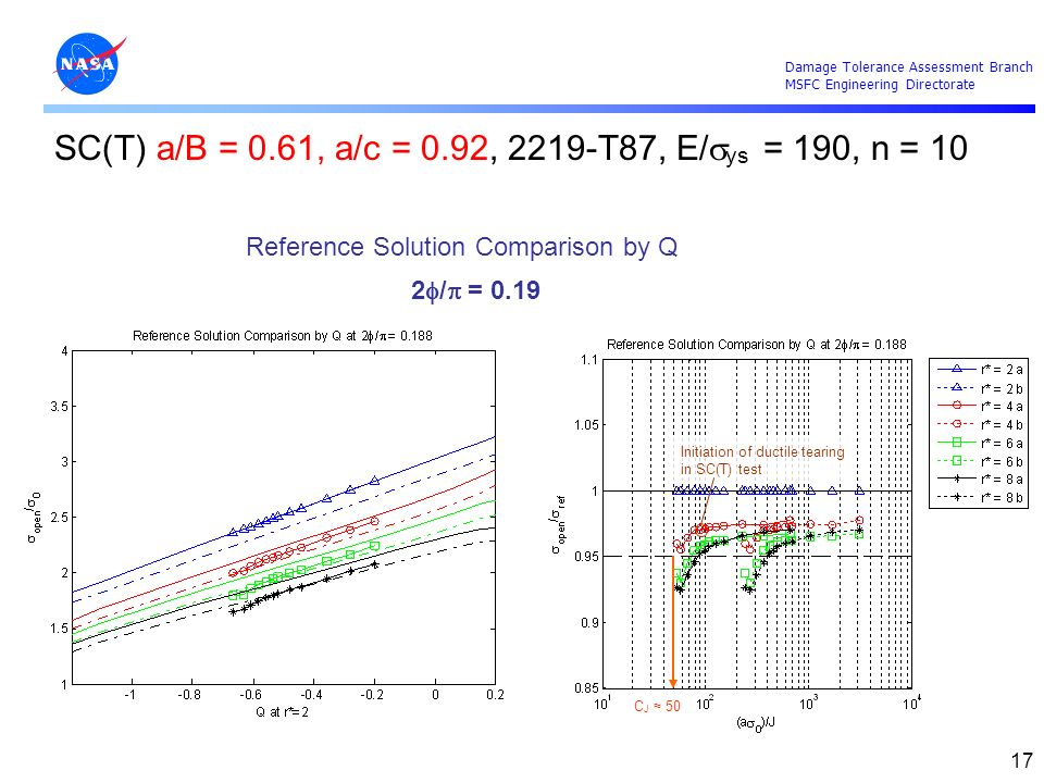 Damage Tolerance Assessment Branch MSFC Engineering Directorate 17 Reference Solution Comparison by Q 2 / = 0.19 SC(T) a/B = 0.61, a/c = 0.92, 2219-T8