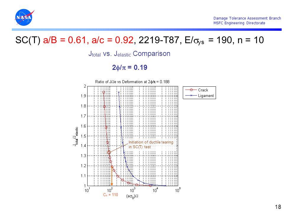 Damage Tolerance Assessment Branch MSFC Engineering Directorate 18 J total vs. J elastic Comparison 2 / = 0.19 SC(T) a/B = 0.61, a/c = 0.92, 2219-T87,