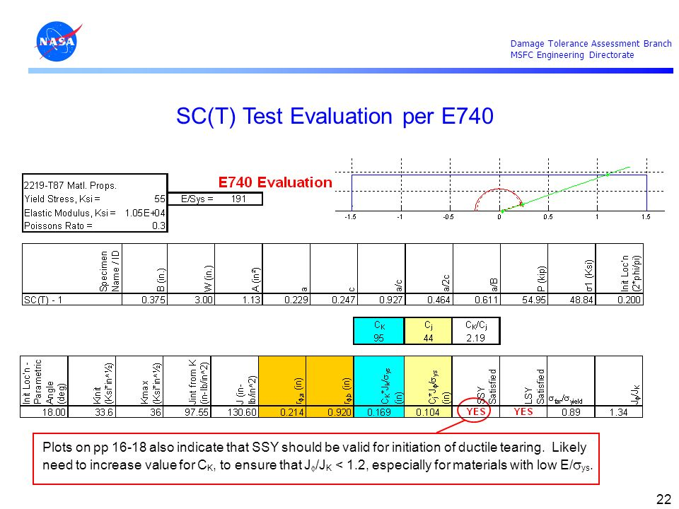 Damage Tolerance Assessment Branch MSFC Engineering Directorate 22 SC(T) Test Evaluation per E740 Plots on pp 16-18 also indicate that SSY should be v