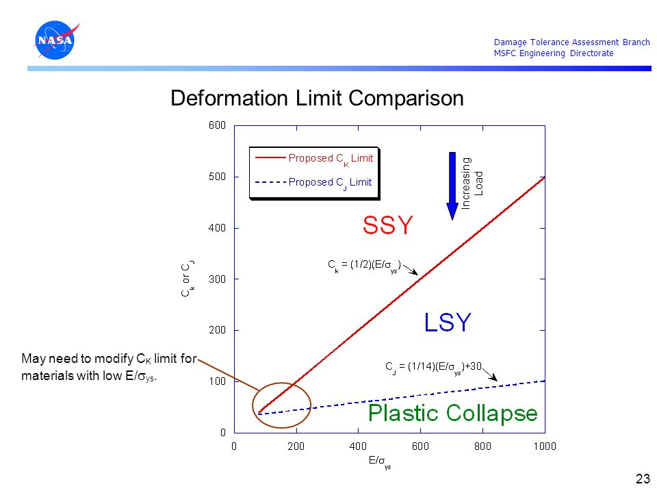 Damage Tolerance Assessment Branch MSFC Engineering Directorate 23 Deformation Limit Comparison Increasing Load May need to modify C K limit for mater