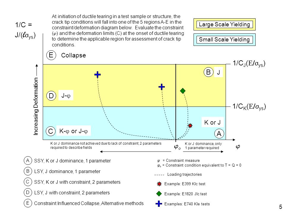 Damage Tolerance Assessment Branch MSFC Engineering Directorate 5 1/C J ( ys ) 1/C K ( ys ) A D C B E A SSY, K or J dominance, 1 parameter LSY, J domi