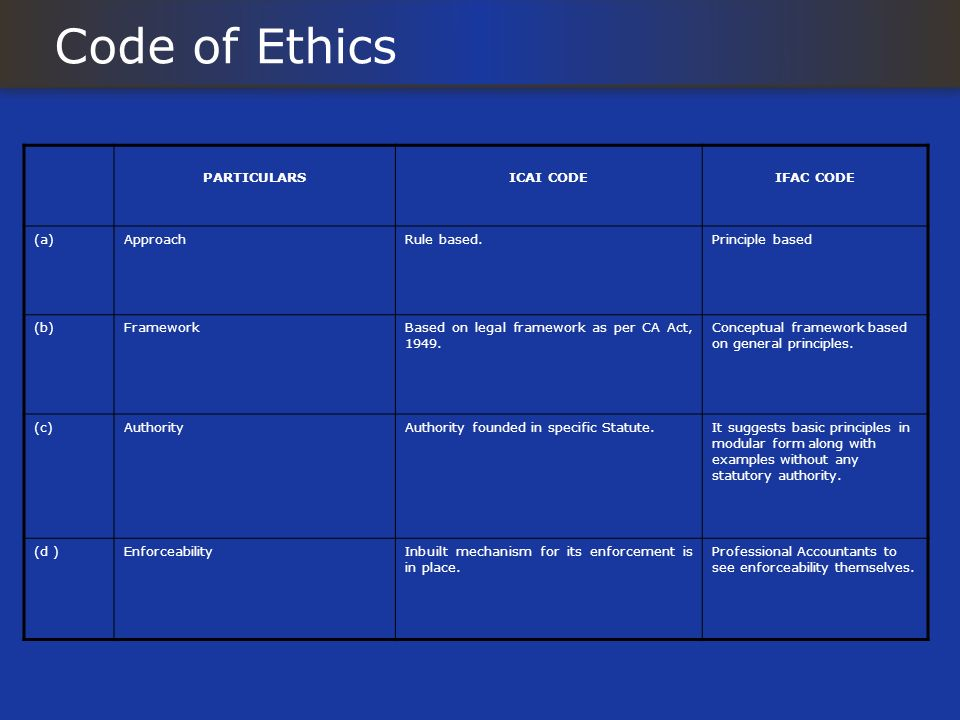 Code of Ethics PARTICULARSICAI CODEIFAC CODE (a)ApproachRule based.Principle based (b)FrameworkBased on legal framework as per CA Act, 1949. Conceptua