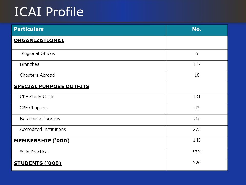 ICAI Profile ParticularsNo. ORGANIZATIONAL Regional Offices5 Branches117 Chapters Abroad18 SPECIAL PURPOSE OUTFITS CPE Study Circle131 CPE Chapters43
