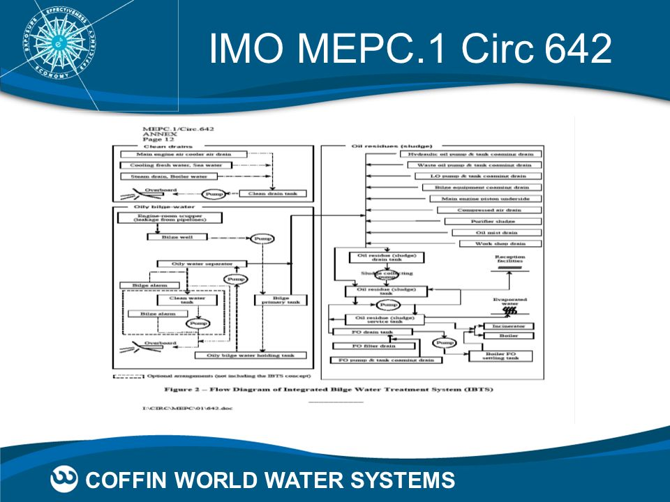 COFFIN WORLD WATER SYSTEMS IMO MEPC.1 Circ 642