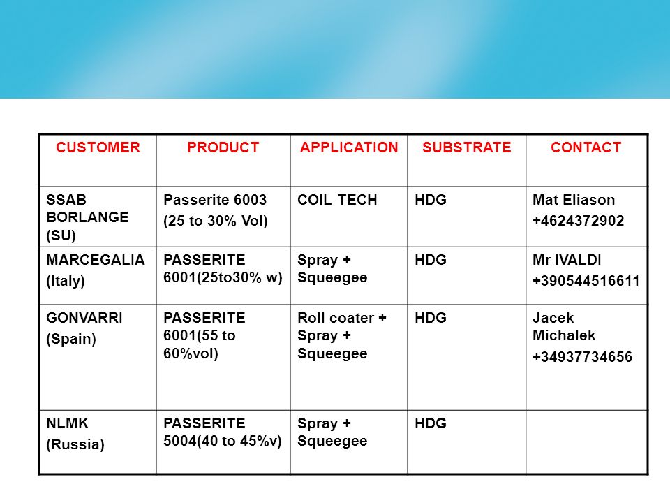 page 21 CUSTOMERPRODUCTAPPLICATIONSUBSTRATECONTACT SSAB BORLANGE (SU) Passerite 6003 (25 to 30% Vol) COIL TECHHDGMat Eliason +4624372902 MARCEGALIA (Italy) PASSERITE 6001(25to30% w) Spray + Squeegee HDGMr IVALDI +390544516611 GONVARRI (Spain) PASSERITE 6001(55 to 60%vol) Roll coater + Spray + Squeegee HDGJacek Michalek +34937734656 NLMK (Russia) PASSERITE 5004(40 to 45%v) Spray + Squeegee HDG