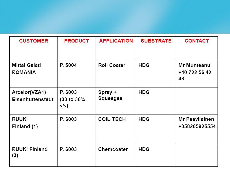 page 22 CUSTOMERPRODUCTAPPLICATIONSUBSTRATECONTACT Mittal Galati ROMANIA P.